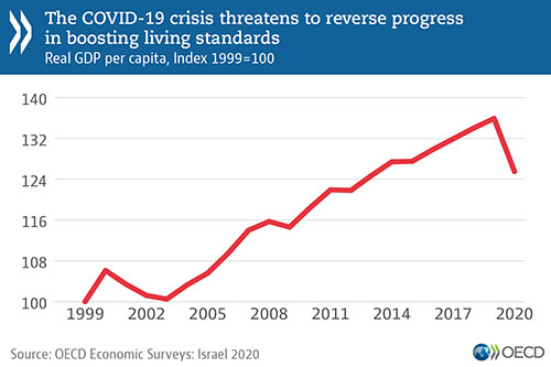 Economy: Israel should keep supporting households and firms, and accelerate reforms to spur COVID-19 recovery