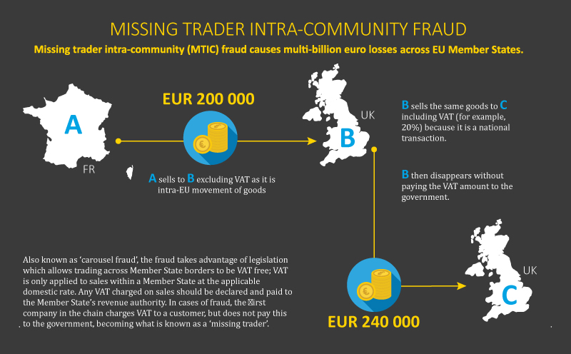 Cross-border VAT fraudsters busted in Portugal: 6 arrests and 32 indictments